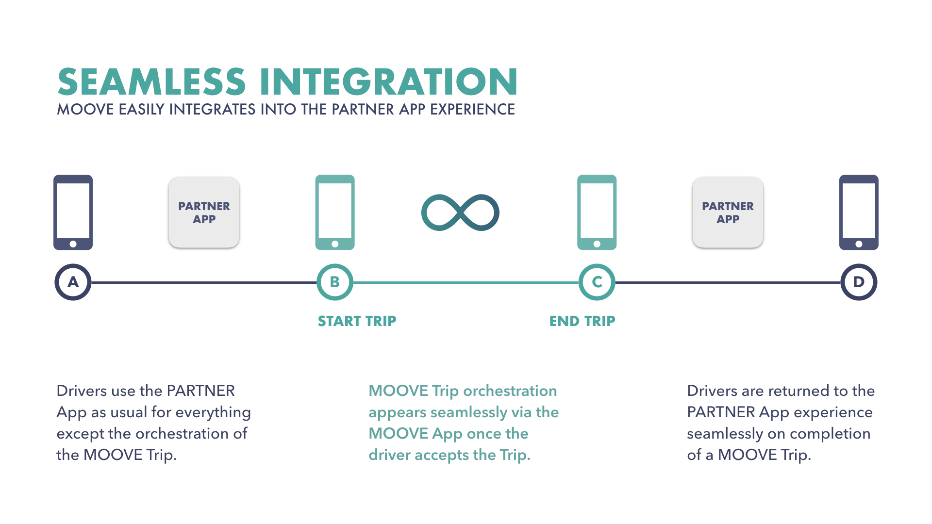 MOOVE — Platform for Integrated Mobility as a Service